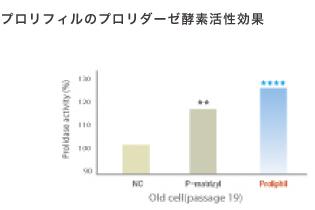 プロリフィルのプロリダーゼ酵素活性効果